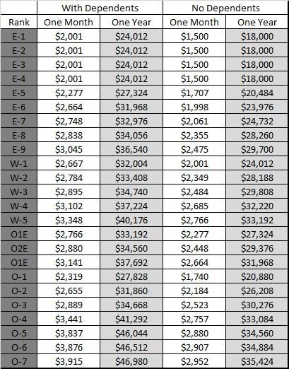 Army Bah Pay Chart 2015 - Bah calculator military benefits | amOTid ...
